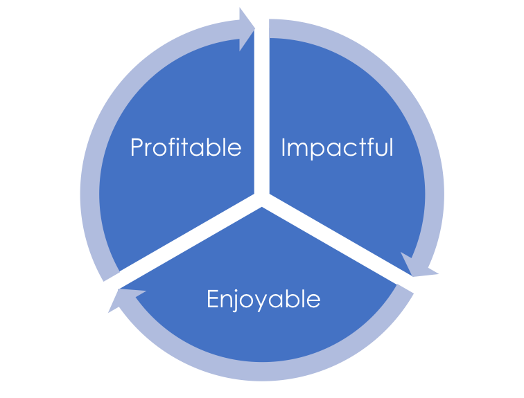What comes first in your business – profit, impact, or joy?