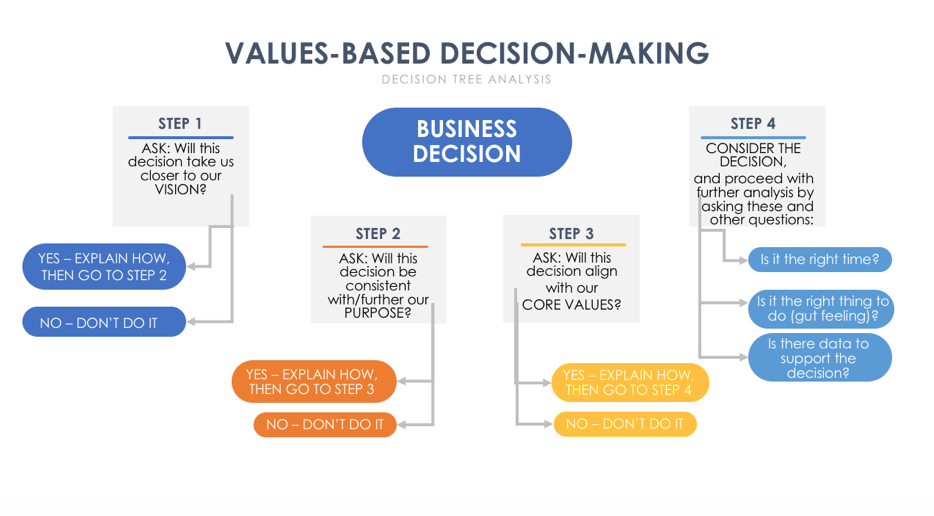 Want more time and energy? Deploy values-based decision-making in your business